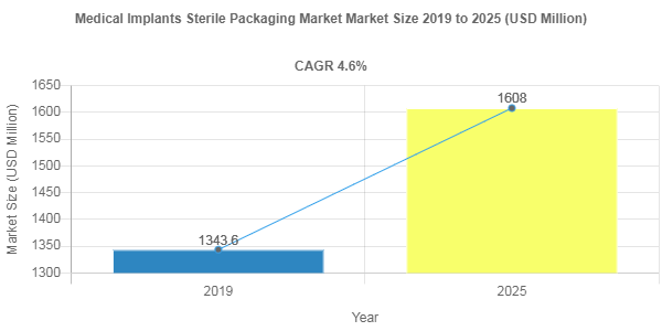 Medical Implants Sterile Packaging market share to be valued over USD 1608 Million by 2025
