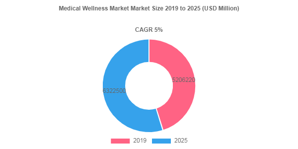 Medical Wellness Market