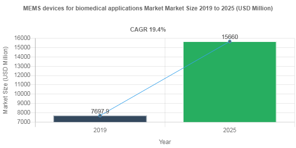 MEMS devices for biomedical applications market share to record robust 19.4% CAGR through 2025
