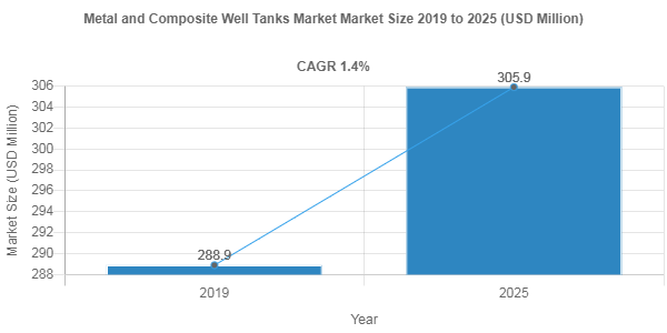 Metal and Composite Well Tanks market to amass USD 305.9 Million by 2025
