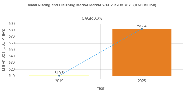 Metal Plating and Finishing market remuneration to exceed USD 582.4 Million mark by 2025