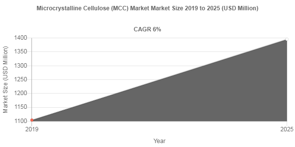 Microcrystalline Cellulose (MCC) market share to be valued over USD 1395.5 Million by 2025