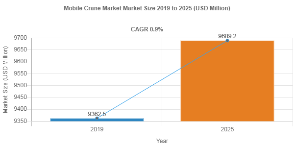 Mobile Crane market share to Reach USD 9689.2 Million by 2025