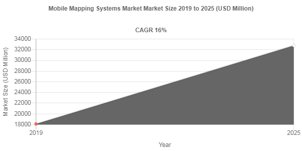 Mobile Mapping Systems Market