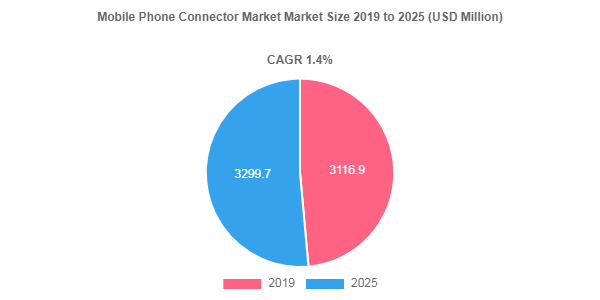 Mobile Phone Connector Market