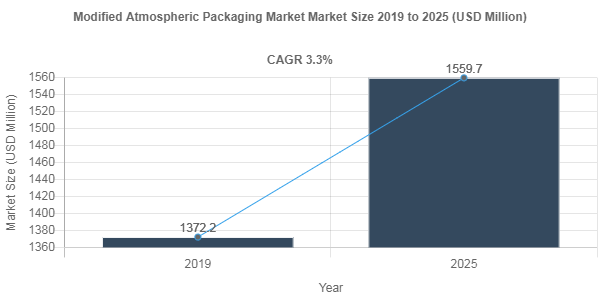 Modified Atmospheric Packaging Market