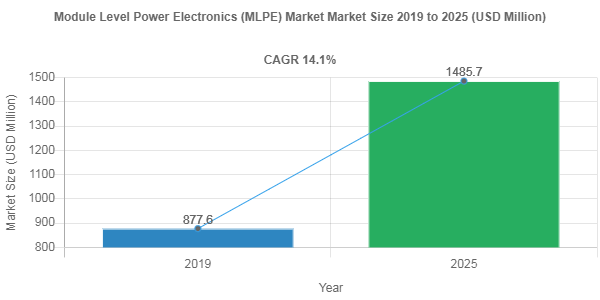 Module Level Power Electronics (MLPE) Market Size to Register 14.1% CAGR During 2019-2025