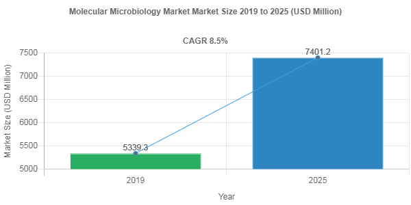 Molecular Microbiology market valuation to surge at 8.5% CAGR through 2025