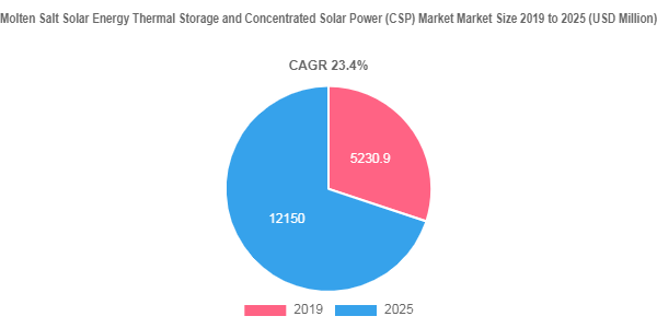 Molten Salt Solar Energy Thermal Storage and Concentrated Solar Power (CSP) Market