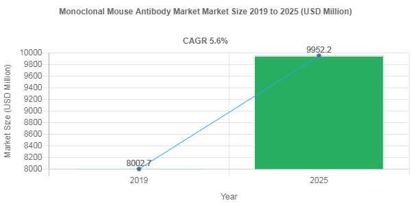 Monoclonal Mouse Antibody market share to be valued over USD 9952.2 Million by 2025