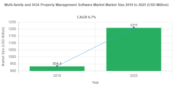 Multi-family and HOA Property Management Software Market