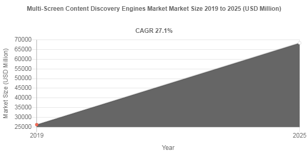Multi-Screen Content Discovery Engines Market