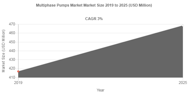 Multiphase Pumps market size to hit USD 468.6 Million by 2025