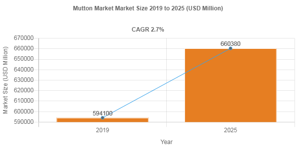 Mutton market share to rise at 2.7% CAGR through 2025