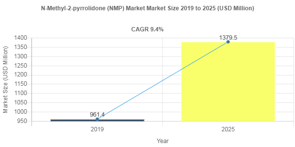 Global N-Methyl-2-pyrrolidone (NMP) Market is anticipated to grow at a CAGR of 9.4% by 2025