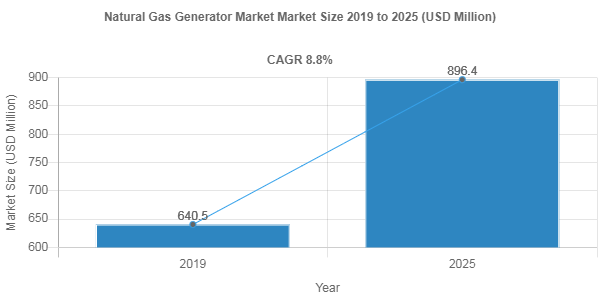 Natural Gas Generator market share to Reach USD 896.4 Million by 2025