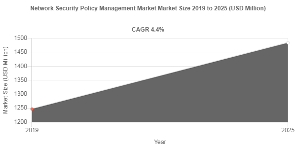 Network Security Policy Management Market