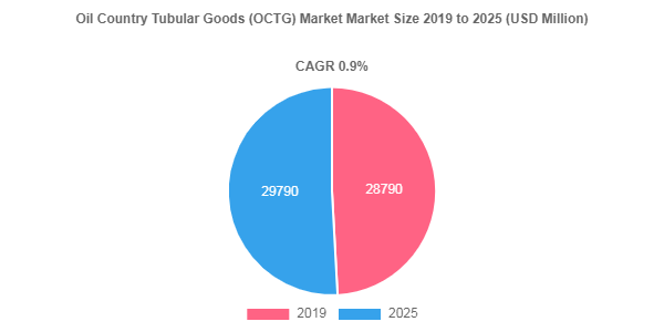 Oil Country Tubular Goods (OCTG) Market