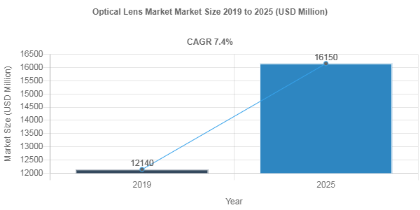 Optical Lens market valuation to surge at 7.4% CAGR through 2025