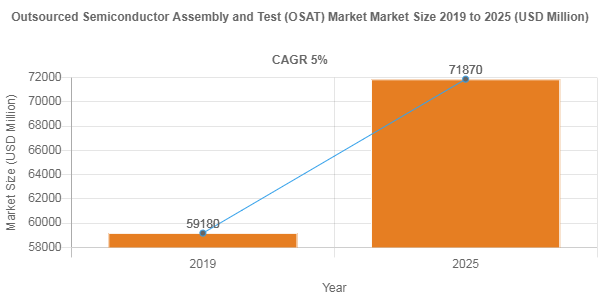 Outsourced Semiconductor Assembly and Test (OSAT) Market