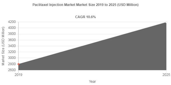 Paclitaxel Injection Market