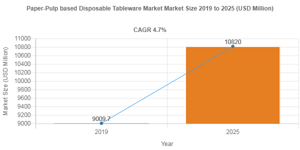 Paper-Pulp based Disposable Tableware Market