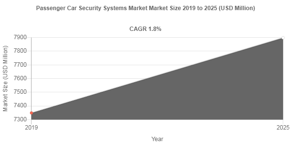 Passenger Car Security Systems Market
