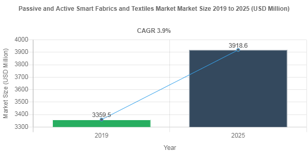Passive and Active Smart Fabrics and Textiles market share to be valued over USD 3918.6 Million by 2025