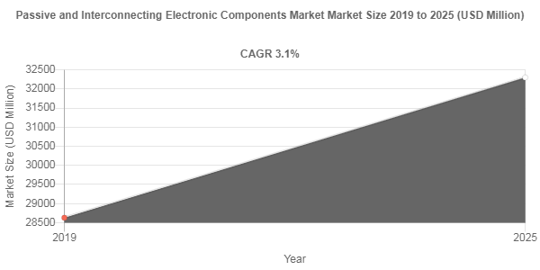 Passive and Interconnecting Electronic Components Market