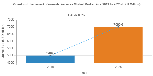 Patent and Trademark Renewals Services market to be worth USD 7000.6 Million by 2025