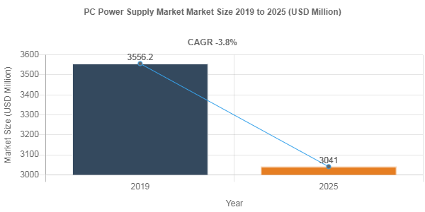 PC Power Supply market share to Reach USD 3041 Million by 2025