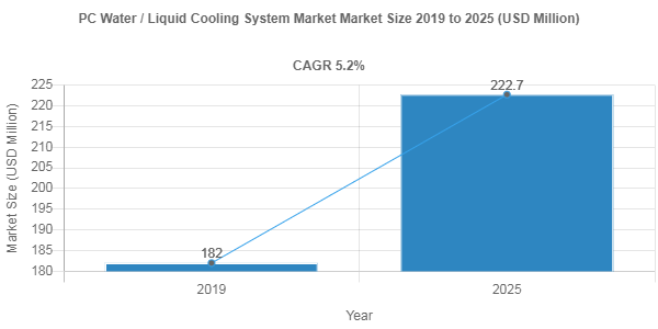 Impact of Covid-19 on PC Water / Liquid Cooling System Market – 5.2% CAGR anticipated over 2019-2025