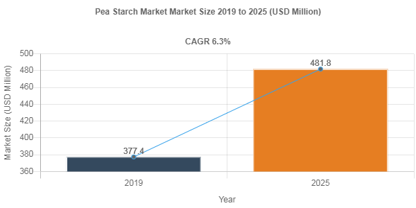Pea Starch market to accumulate USD 481.8 Million over 2019-2025