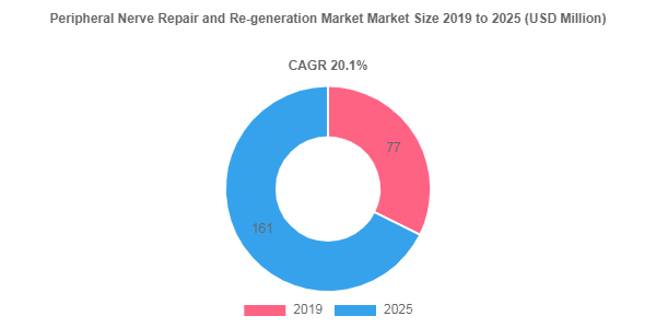 Peripheral Nerve Repair and Re-generation market size to register USD 161 by 2025