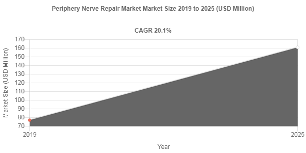 Periphery Nerve Repair market to be worth USD 161 Million by 2025