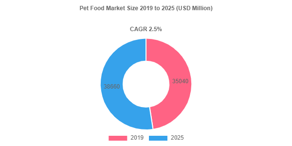 Pet Food market share to be valued over USD 38660 Million by 2025