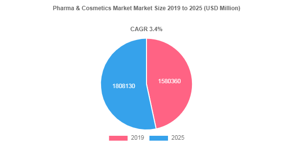 Pharma & Cosmetics market to be remunerated at USD 1808130 Million by 2025