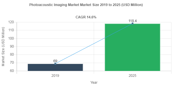 Photoacoustic Imaging Market
