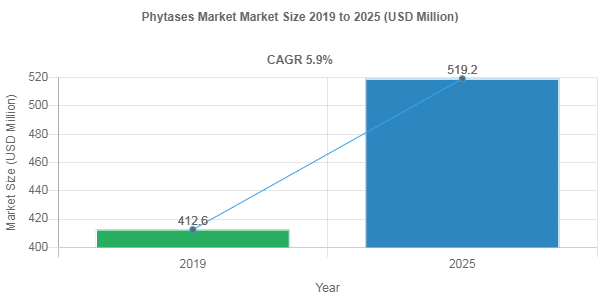 Phytases market share to Reach USD 519.2 Million by 2025
