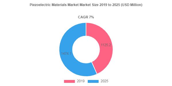 Piezoelectric Materials Market