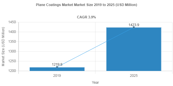 Global Plane Coatings Market is anticipated to grow at a CAGR of 3.9% by 2025