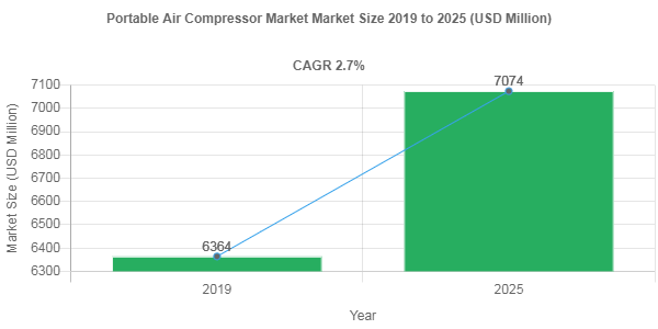 Portable Air Compressor market share to record robust 2.7% CAGR through 2025