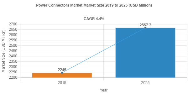 Power Connectors Market