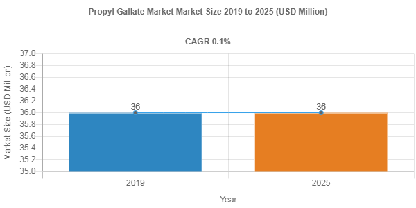 Propyl Gallate market valuation to surge at 0.1% CAGR through 2025