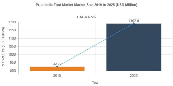 Prosthetic Foot market share to be valued over USD 1192.8 Million by 2025