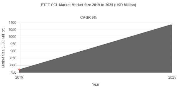 PTFE CCL market share to be valued over USD 1090.4 Million by 2025