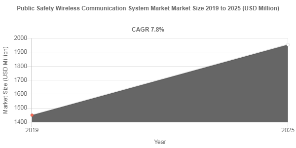 Public Safety Wireless Communication System market to amass USD 1954.3 Million by 2025