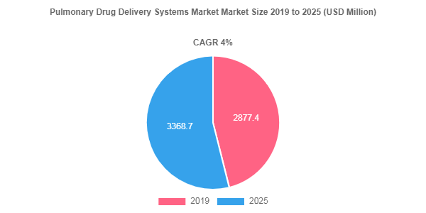 Pulmonary Drug Delivery Systems Market
