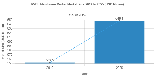 PVDF Membrane Market is Projected to Reach US$ 648.1 Million by 2025