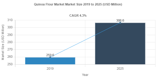 Quinoa Flour Market is Projected to Reach US$ 306.6 Million by 2025